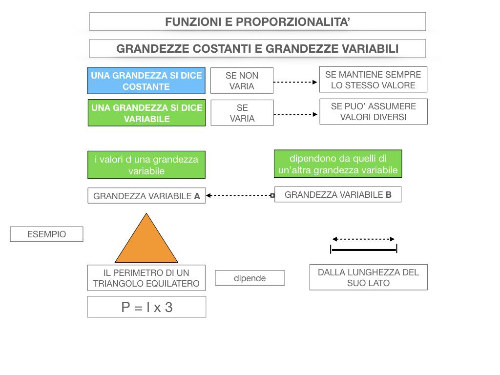 28. FUNZIONI E PROPORZIONALITA'_SIMULAZIONE.035