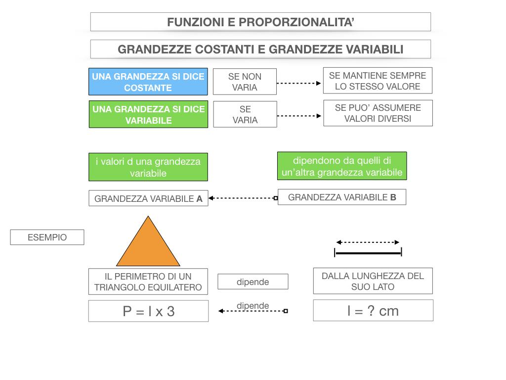 28. FUNZIONI E PROPORZIONALITA'_SIMULAZIONE.037