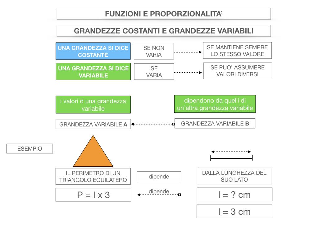 28. FUNZIONI E PROPORZIONALITA'_SIMULAZIONE.038