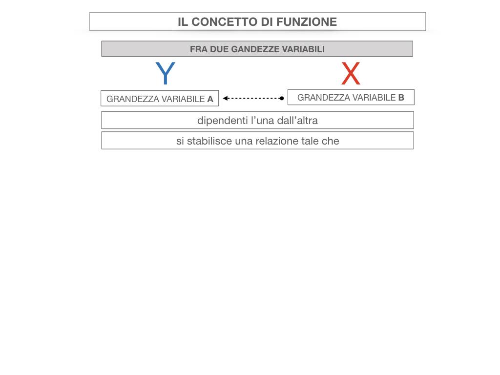 28. FUNZIONI E PROPORZIONALITA'_SIMULAZIONE.064
