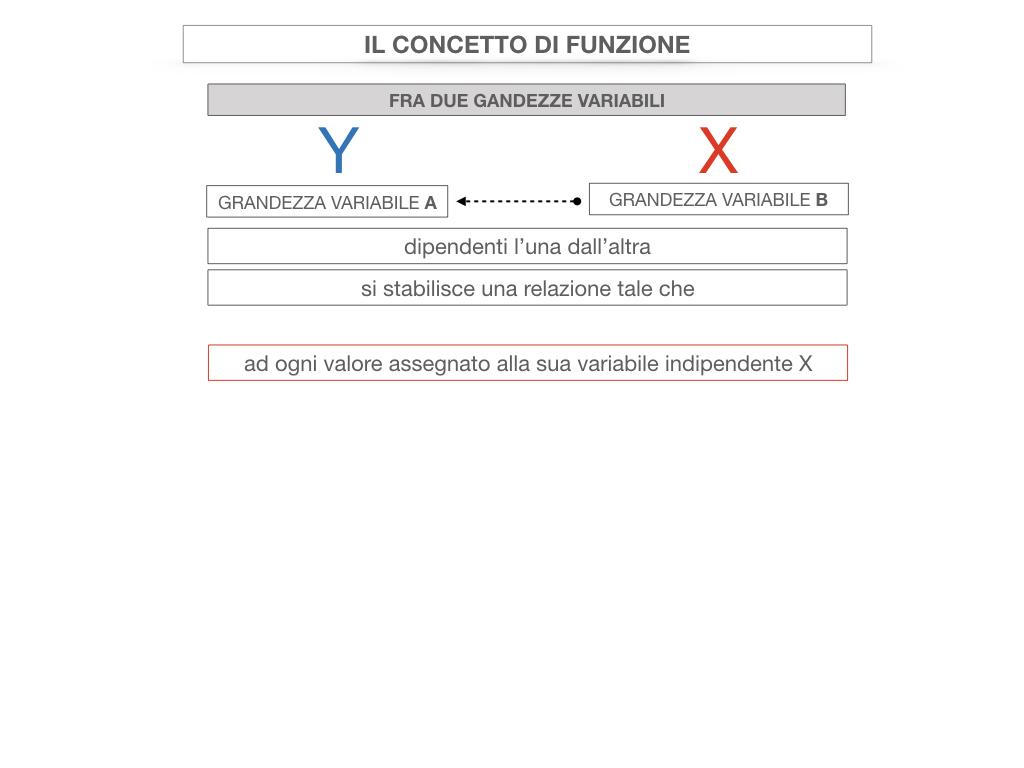 28. FUNZIONI E PROPORZIONALITA'_SIMULAZIONE.065