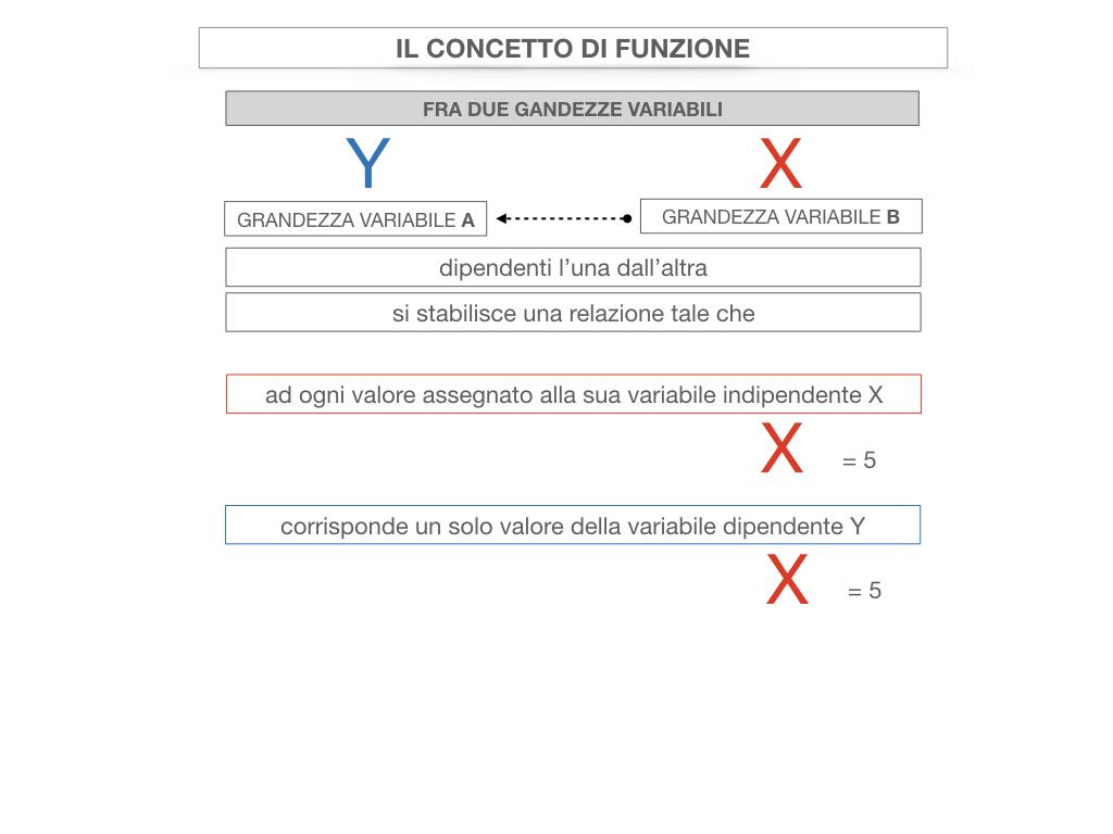 28. FUNZIONI E PROPORZIONALITA'_SIMULAZIONE.068
