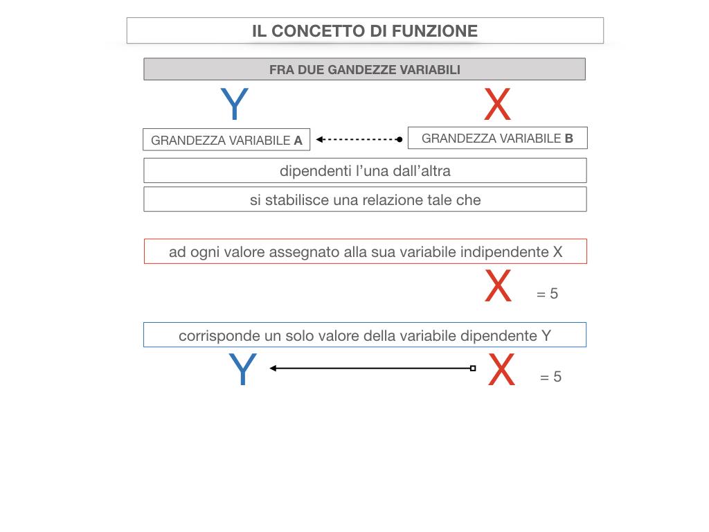 28. FUNZIONI E PROPORZIONALITA'_SIMULAZIONE.069