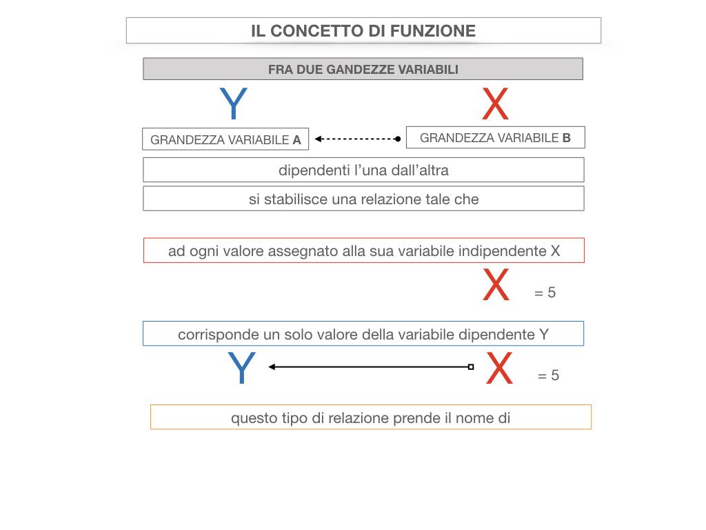28. FUNZIONI E PROPORZIONALITA'_SIMULAZIONE.070