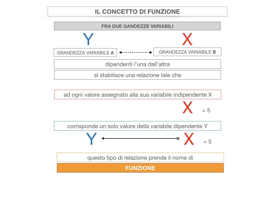 28. FUNZIONI E PROPORZIONALITA'_SIMULAZIONE.071