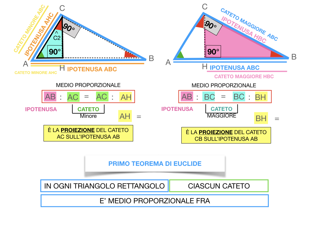 28. IL PRIMO TEOREMA DI EUCLIDE_SIMULAZIONE.125