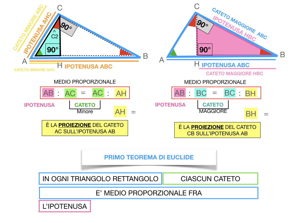 28. IL PRIMO TEOREMA DI EUCLIDE_SIMULAZIONE.126