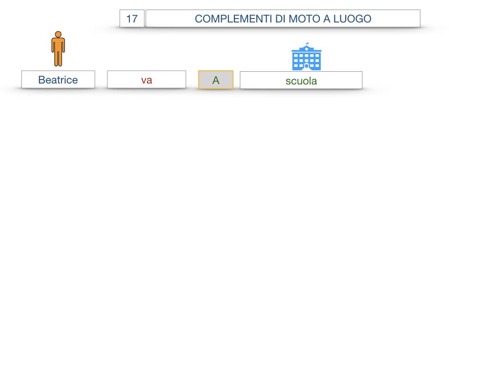 29. COMPLEMENTO DI MOTO A LUOGO COMPLEMENTO DI MOTO DA LUOGO_SIMULAZIONE.005