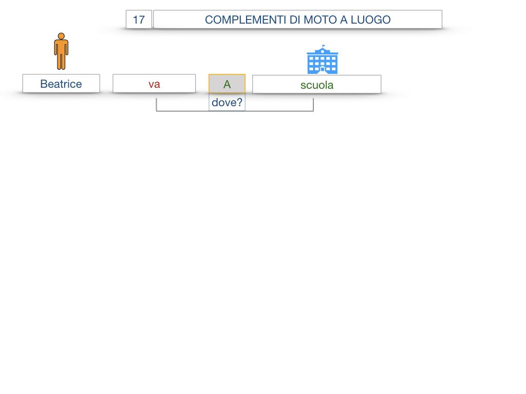 29. COMPLEMENTO DI MOTO A LUOGO COMPLEMENTO DI MOTO DA LUOGO_SIMULAZIONE.006