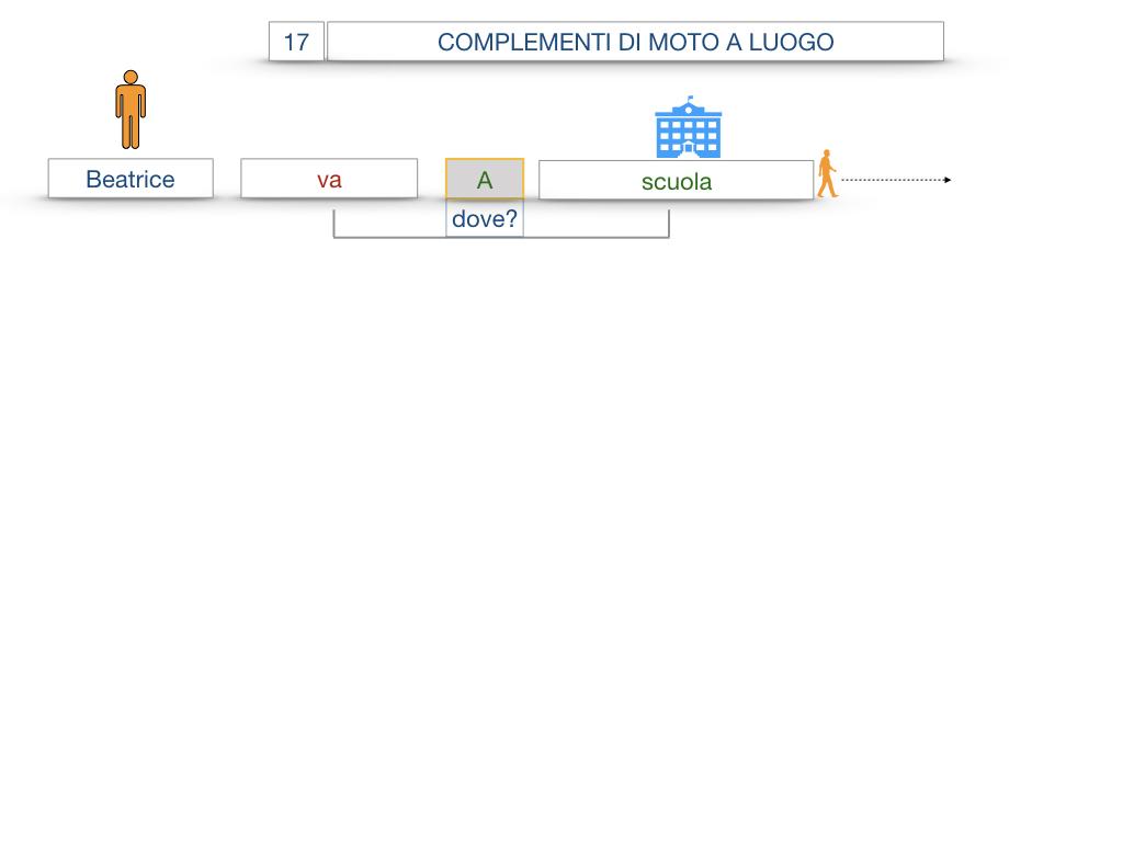29. COMPLEMENTO DI MOTO A LUOGO COMPLEMENTO DI MOTO DA LUOGO_SIMULAZIONE.007