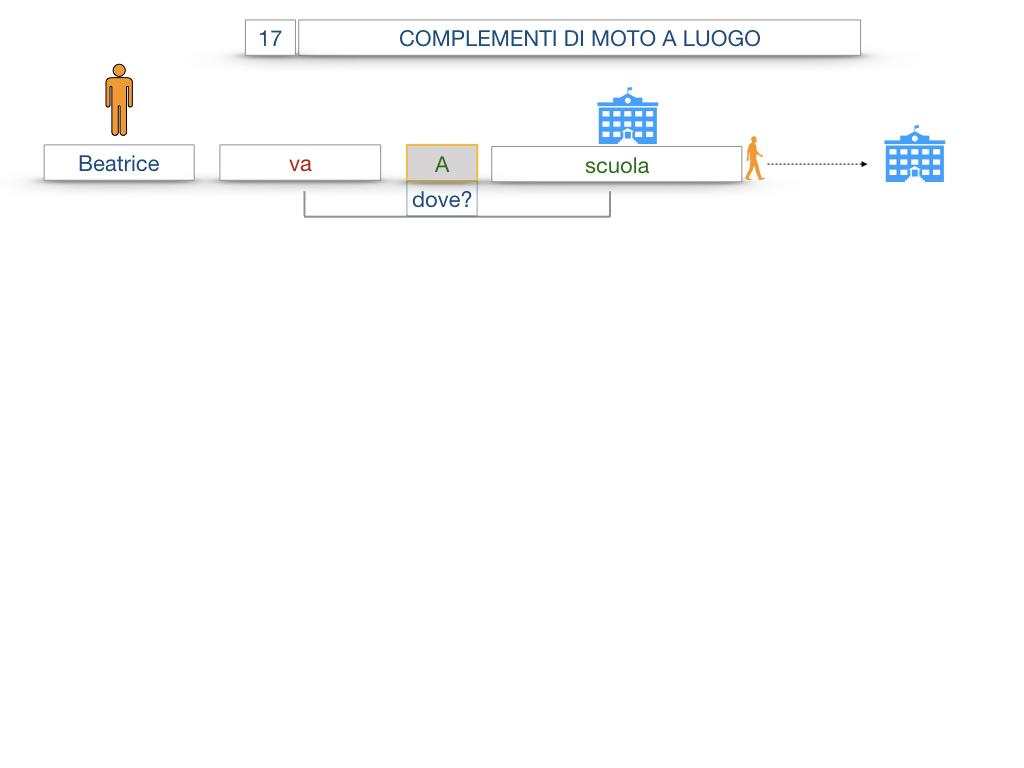 29. COMPLEMENTO DI MOTO A LUOGO COMPLEMENTO DI MOTO DA LUOGO_SIMULAZIONE.008