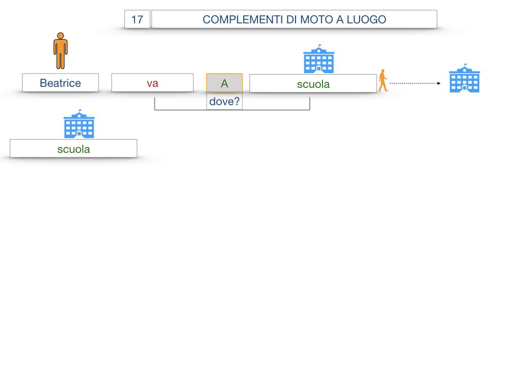 29. COMPLEMENTO DI MOTO A LUOGO COMPLEMENTO DI MOTO DA LUOGO_SIMULAZIONE.009