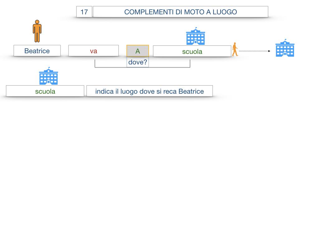 29. COMPLEMENTO DI MOTO A LUOGO COMPLEMENTO DI MOTO DA LUOGO_SIMULAZIONE.010