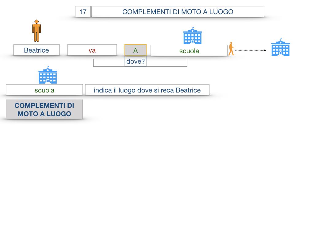 29. COMPLEMENTO DI MOTO A LUOGO COMPLEMENTO DI MOTO DA LUOGO_SIMULAZIONE.011