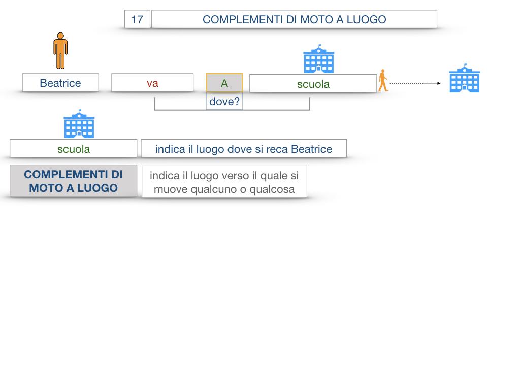 29. COMPLEMENTO DI MOTO A LUOGO COMPLEMENTO DI MOTO DA LUOGO_SIMULAZIONE.012