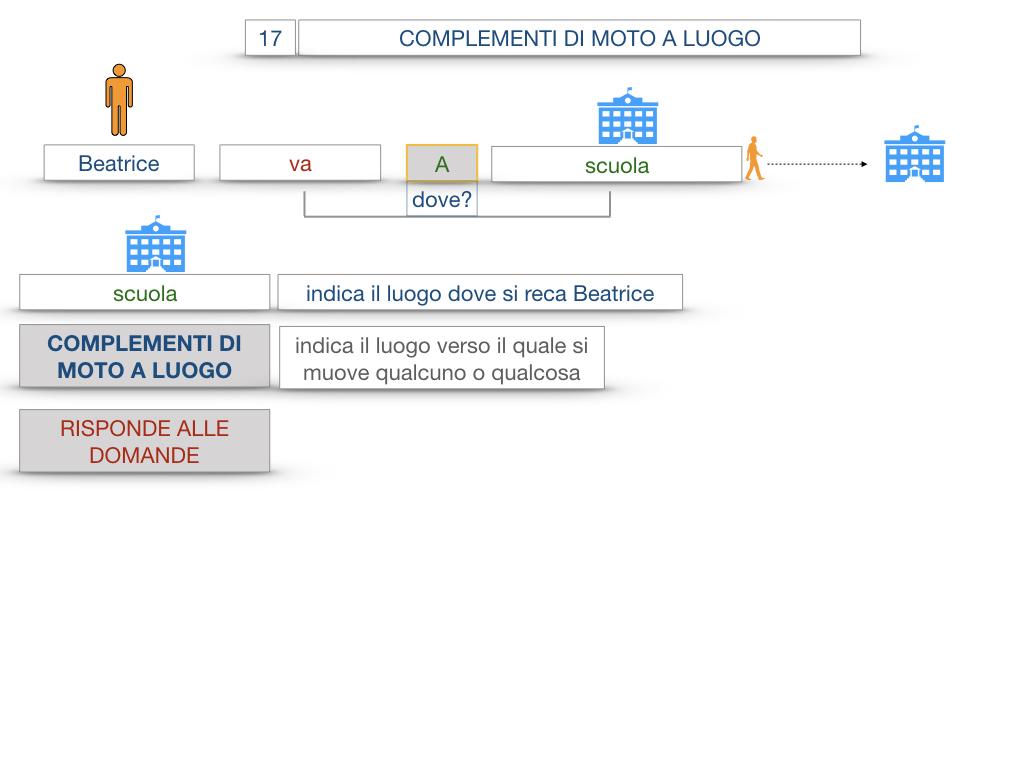 29. COMPLEMENTO DI MOTO A LUOGO COMPLEMENTO DI MOTO DA LUOGO_SIMULAZIONE.013
