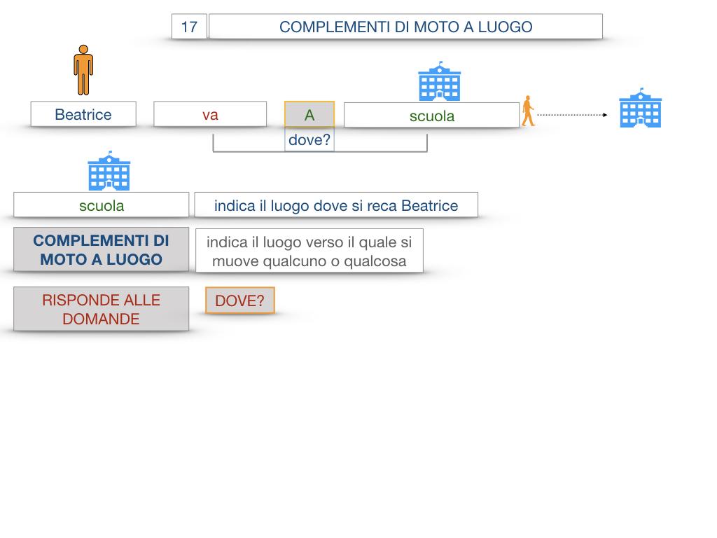 29. COMPLEMENTO DI MOTO A LUOGO COMPLEMENTO DI MOTO DA LUOGO_SIMULAZIONE.014