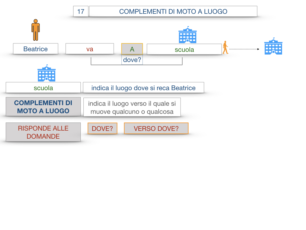 29. COMPLEMENTO DI MOTO A LUOGO COMPLEMENTO DI MOTO DA LUOGO_SIMULAZIONE.015