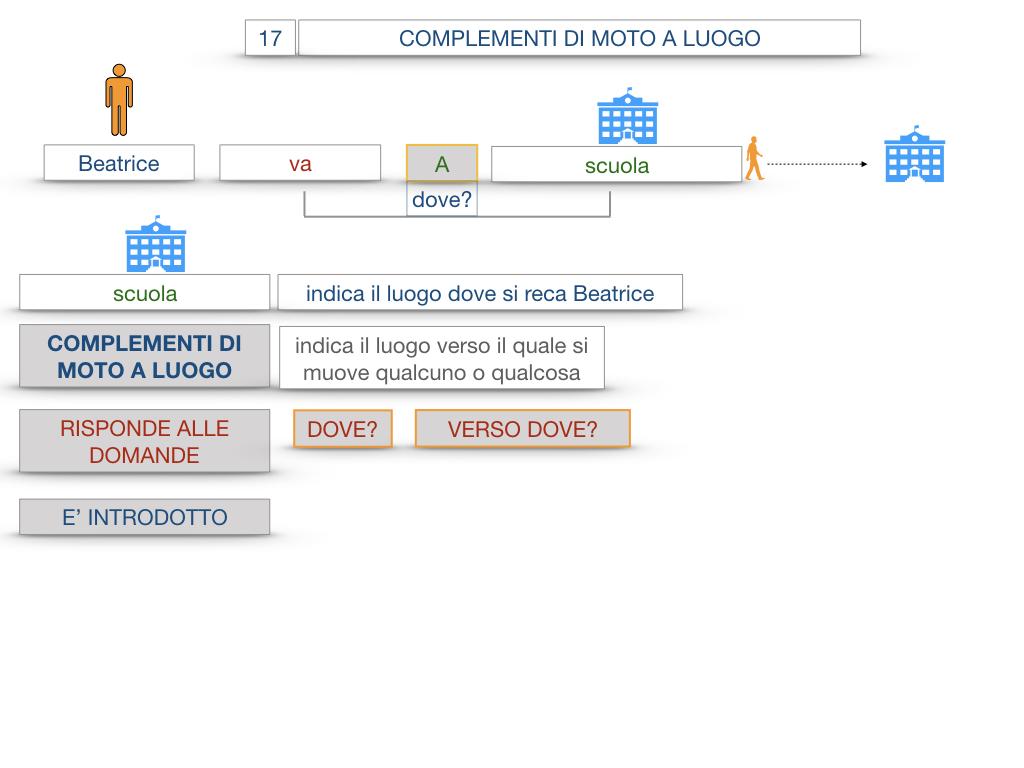29. COMPLEMENTO DI MOTO A LUOGO COMPLEMENTO DI MOTO DA LUOGO_SIMULAZIONE.016