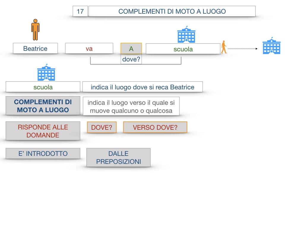 29. COMPLEMENTO DI MOTO A LUOGO COMPLEMENTO DI MOTO DA LUOGO_SIMULAZIONE.017