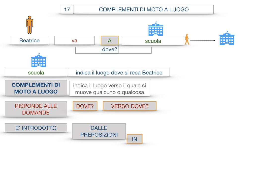 29. COMPLEMENTO DI MOTO A LUOGO COMPLEMENTO DI MOTO DA LUOGO_SIMULAZIONE.018
