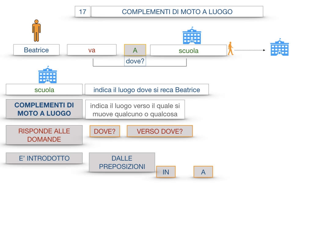 29. COMPLEMENTO DI MOTO A LUOGO COMPLEMENTO DI MOTO DA LUOGO_SIMULAZIONE.019