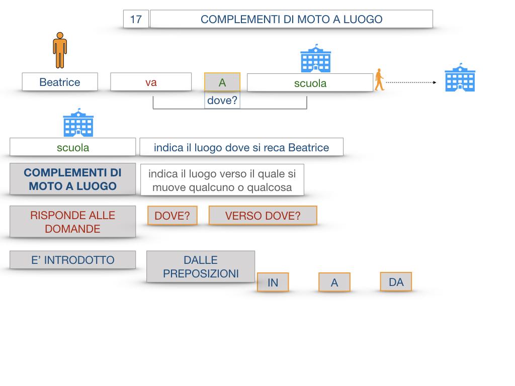 29. COMPLEMENTO DI MOTO A LUOGO COMPLEMENTO DI MOTO DA LUOGO_SIMULAZIONE.020