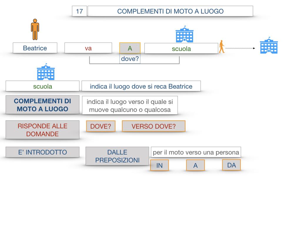 29. COMPLEMENTO DI MOTO A LUOGO COMPLEMENTO DI MOTO DA LUOGO_SIMULAZIONE.021