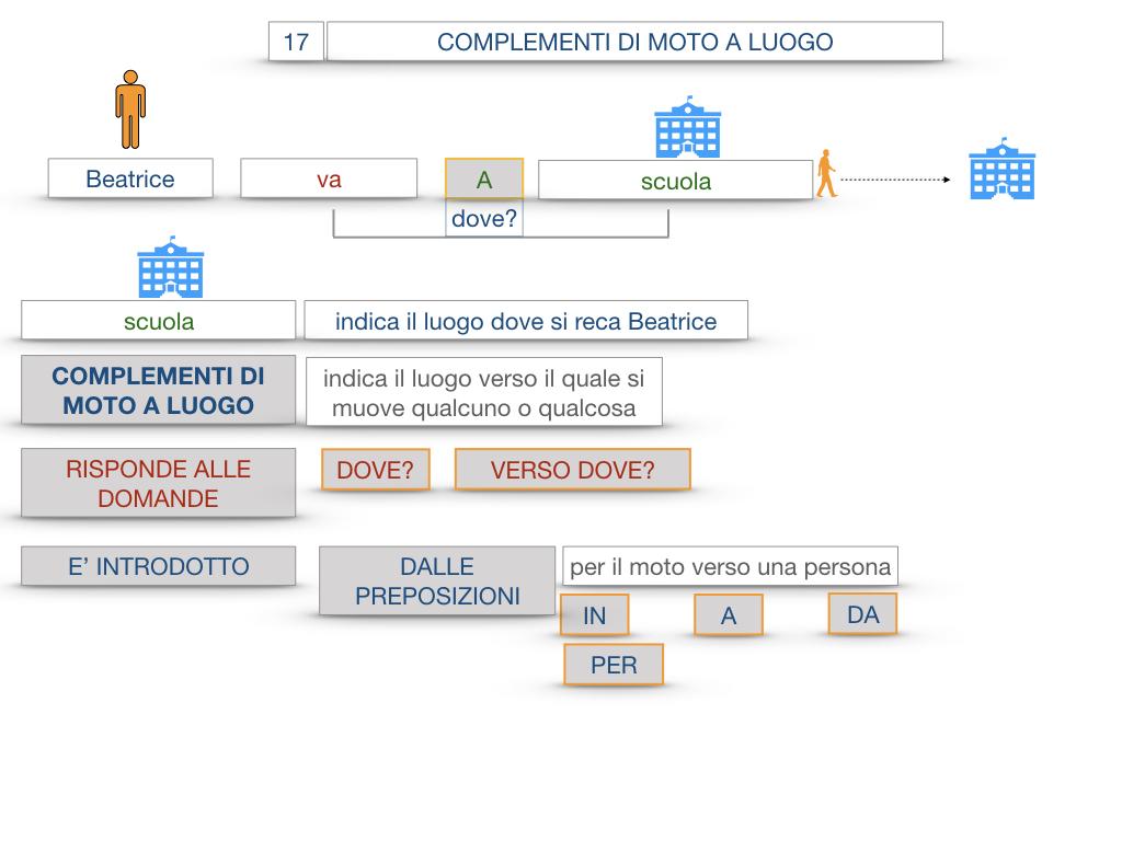 29. COMPLEMENTO DI MOTO A LUOGO COMPLEMENTO DI MOTO DA LUOGO_SIMULAZIONE.022