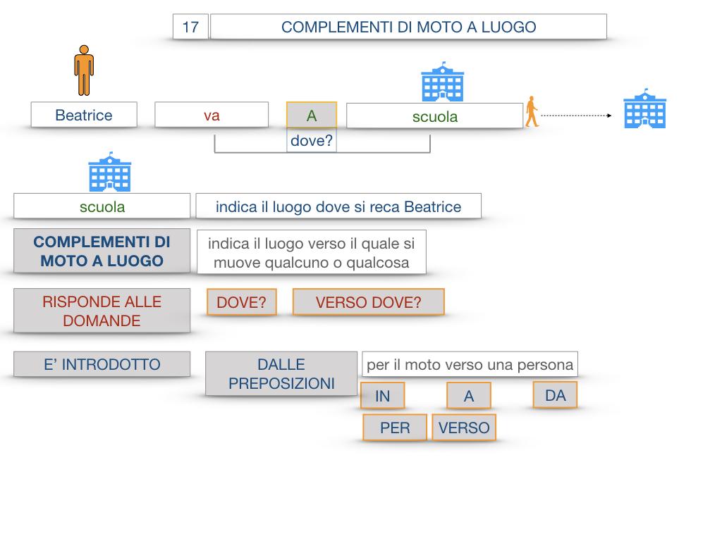 29. COMPLEMENTO DI MOTO A LUOGO COMPLEMENTO DI MOTO DA LUOGO_SIMULAZIONE.023