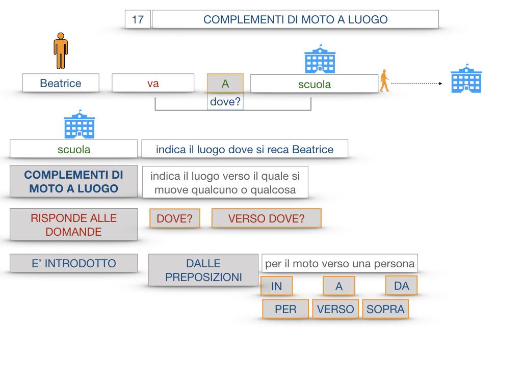 29. COMPLEMENTO DI MOTO A LUOGO COMPLEMENTO DI MOTO DA LUOGO_SIMULAZIONE.024