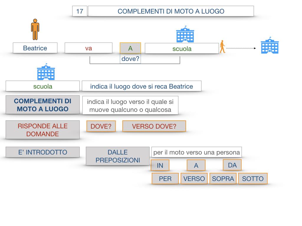 29. COMPLEMENTO DI MOTO A LUOGO COMPLEMENTO DI MOTO DA LUOGO_SIMULAZIONE.025