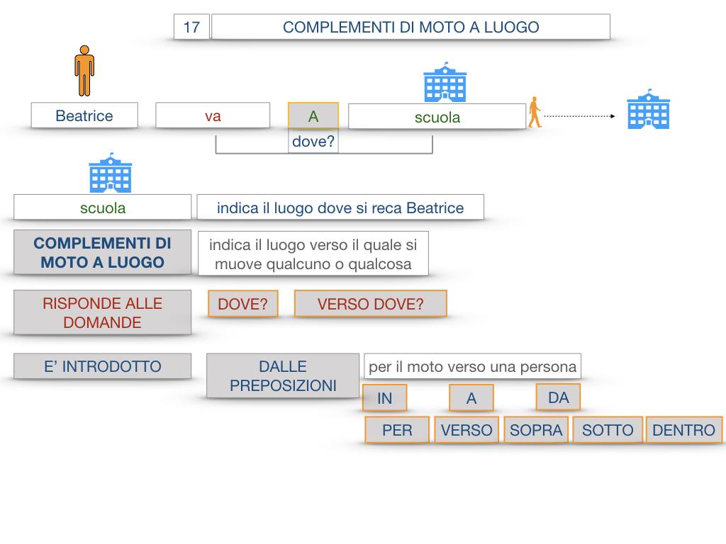 29. COMPLEMENTO DI MOTO A LUOGO COMPLEMENTO DI MOTO DA LUOGO_SIMULAZIONE.026