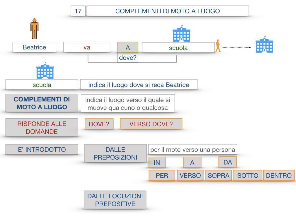 29. COMPLEMENTO DI MOTO A LUOGO COMPLEMENTO DI MOTO DA LUOGO_SIMULAZIONE.027