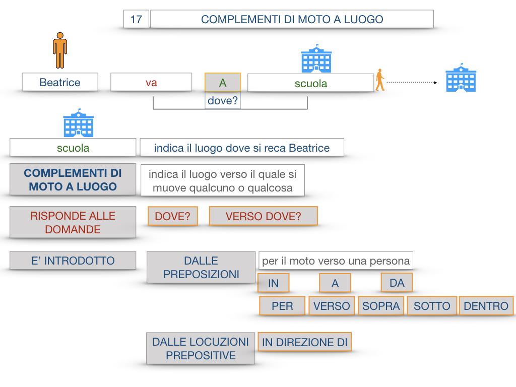 29. COMPLEMENTO DI MOTO A LUOGO COMPLEMENTO DI MOTO DA LUOGO_SIMULAZIONE.028