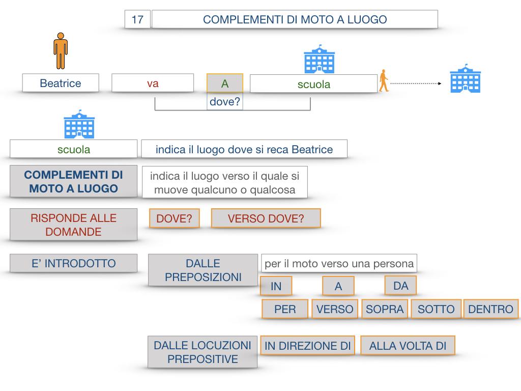 29. COMPLEMENTO DI MOTO A LUOGO COMPLEMENTO DI MOTO DA LUOGO_SIMULAZIONE.029