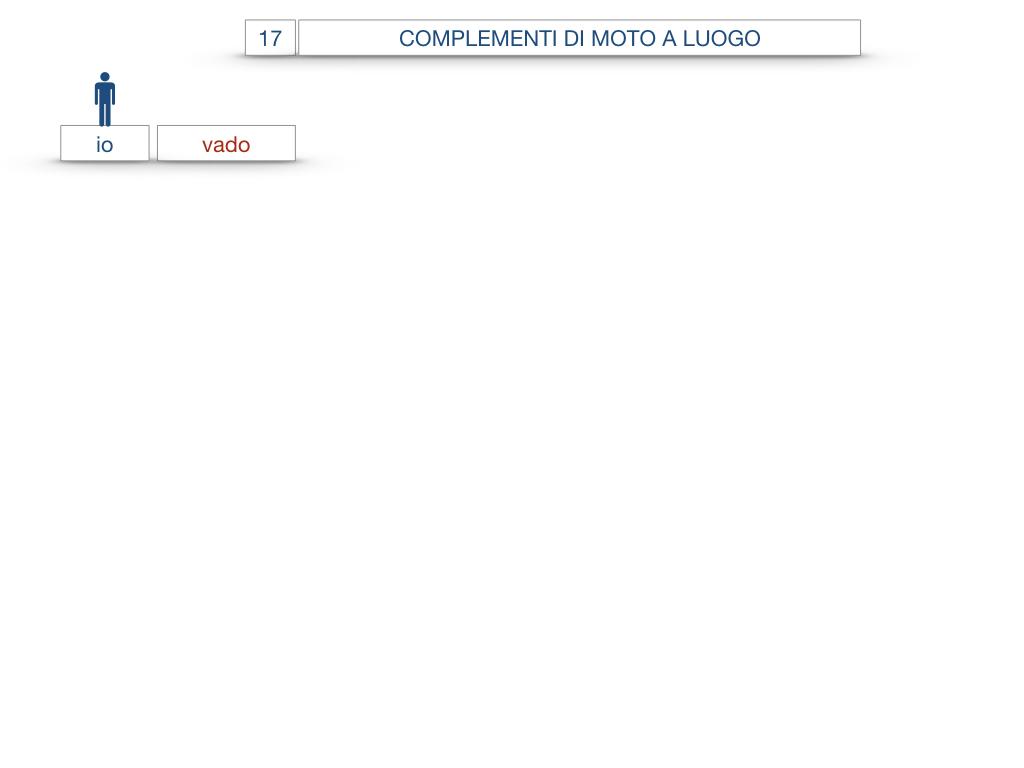 29. COMPLEMENTO DI MOTO A LUOGO COMPLEMENTO DI MOTO DA LUOGO_SIMULAZIONE.032
