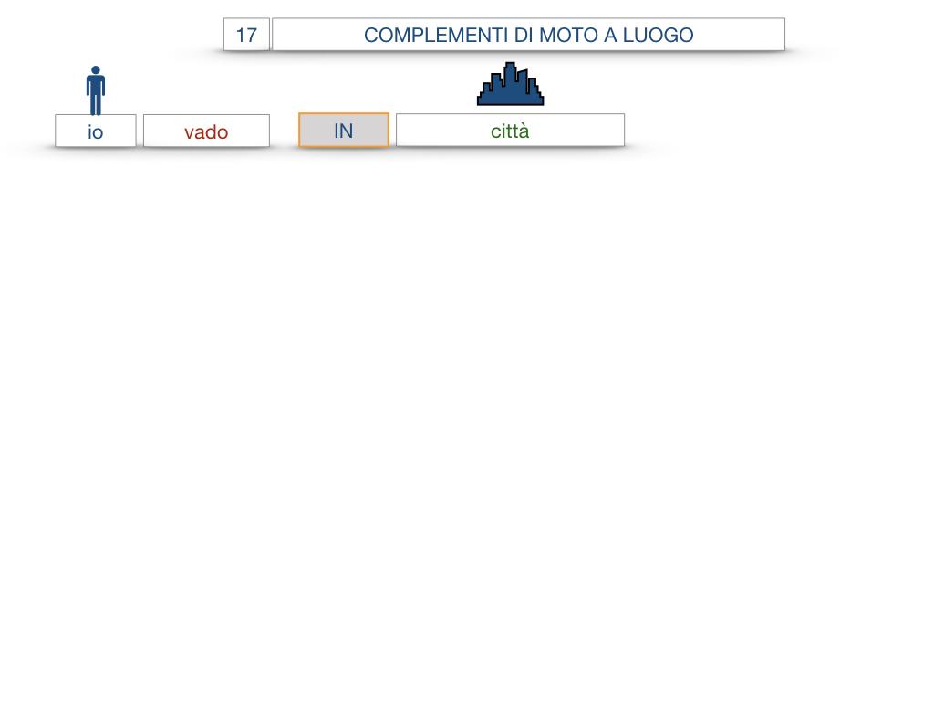 29. COMPLEMENTO DI MOTO A LUOGO COMPLEMENTO DI MOTO DA LUOGO_SIMULAZIONE.033