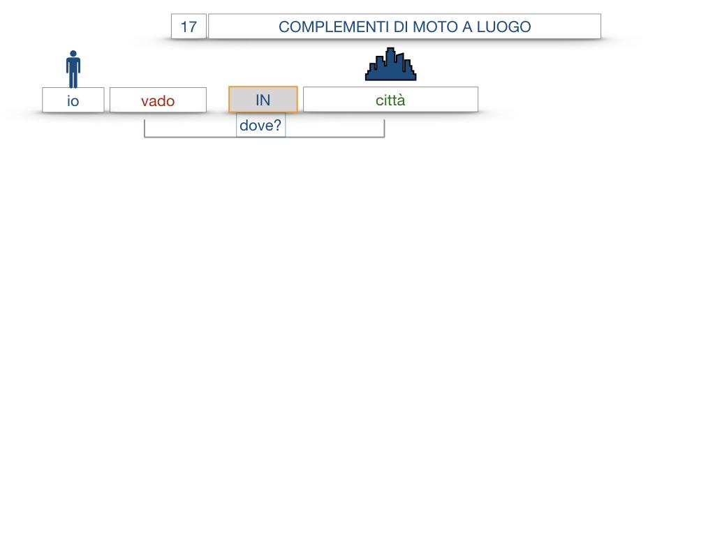 29. COMPLEMENTO DI MOTO A LUOGO COMPLEMENTO DI MOTO DA LUOGO_SIMULAZIONE.034