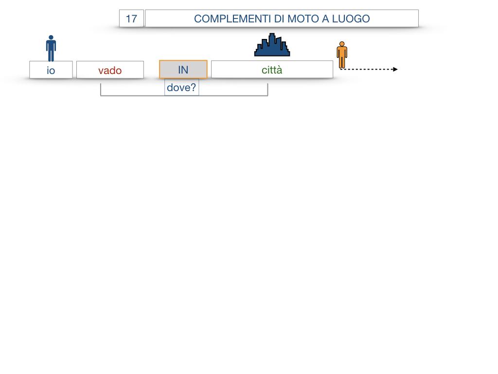 29. COMPLEMENTO DI MOTO A LUOGO COMPLEMENTO DI MOTO DA LUOGO_SIMULAZIONE.035