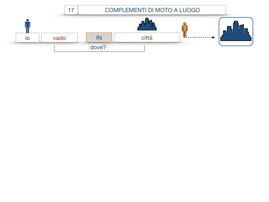 29. COMPLEMENTO DI MOTO A LUOGO COMPLEMENTO DI MOTO DA LUOGO_SIMULAZIONE.036