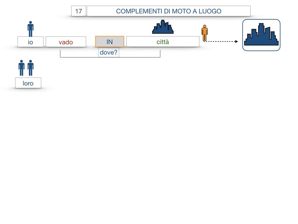 29. COMPLEMENTO DI MOTO A LUOGO COMPLEMENTO DI MOTO DA LUOGO_SIMULAZIONE.037