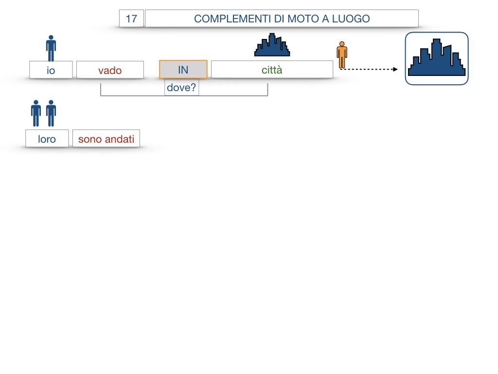 29. COMPLEMENTO DI MOTO A LUOGO COMPLEMENTO DI MOTO DA LUOGO_SIMULAZIONE.038