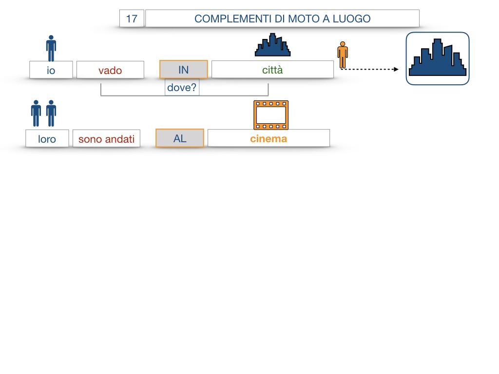 29. COMPLEMENTO DI MOTO A LUOGO COMPLEMENTO DI MOTO DA LUOGO_SIMULAZIONE.039