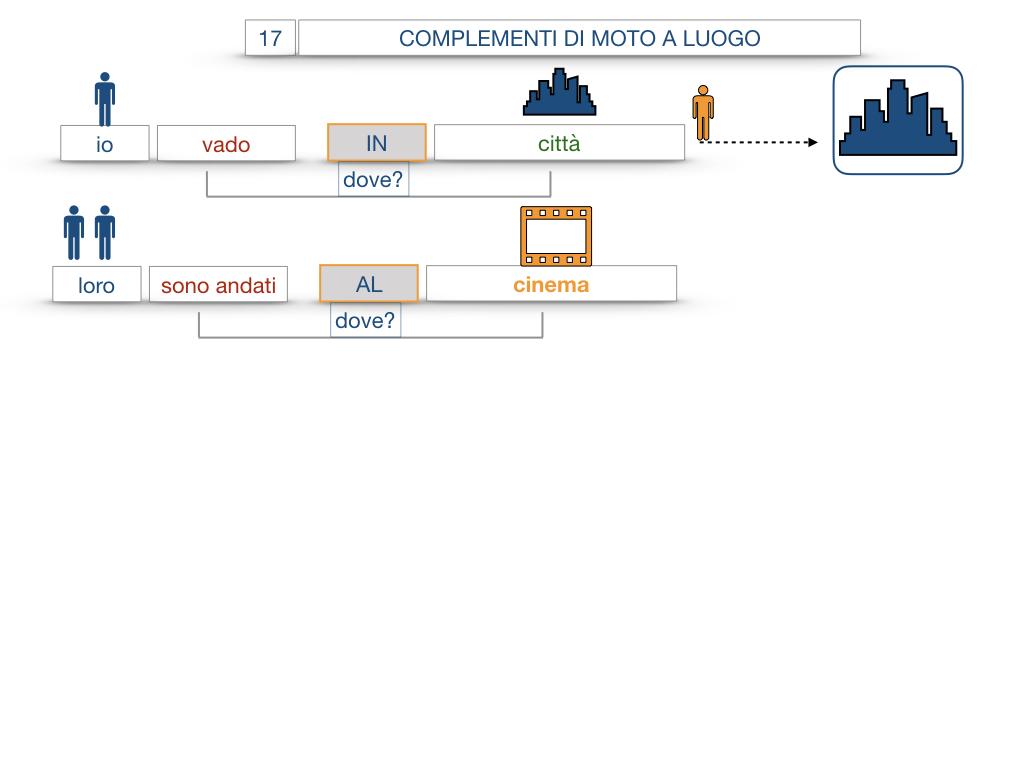 29. COMPLEMENTO DI MOTO A LUOGO COMPLEMENTO DI MOTO DA LUOGO_SIMULAZIONE.040