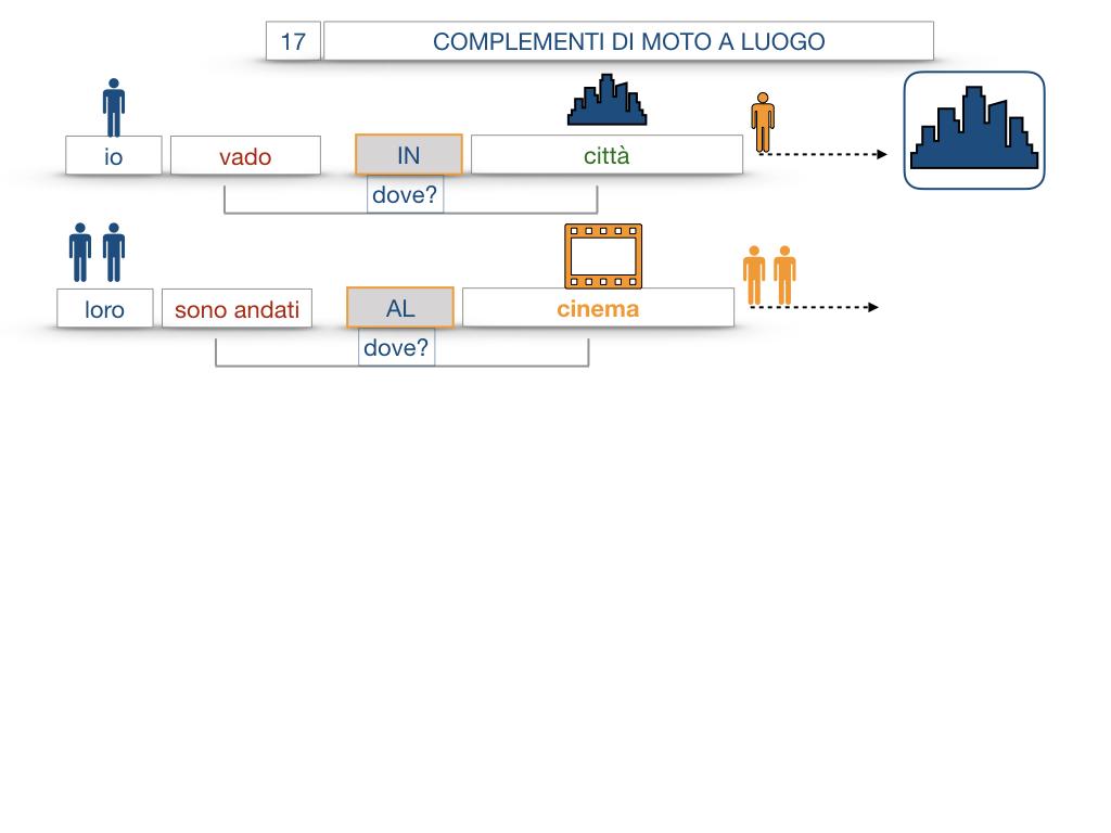 29. COMPLEMENTO DI MOTO A LUOGO COMPLEMENTO DI MOTO DA LUOGO_SIMULAZIONE.041
