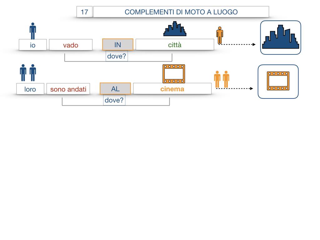29. COMPLEMENTO DI MOTO A LUOGO COMPLEMENTO DI MOTO DA LUOGO_SIMULAZIONE.042