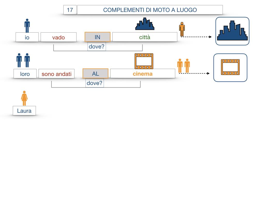29. COMPLEMENTO DI MOTO A LUOGO COMPLEMENTO DI MOTO DA LUOGO_SIMULAZIONE.043