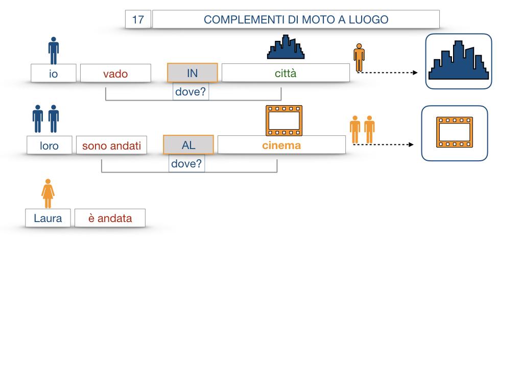 29. COMPLEMENTO DI MOTO A LUOGO COMPLEMENTO DI MOTO DA LUOGO_SIMULAZIONE.044