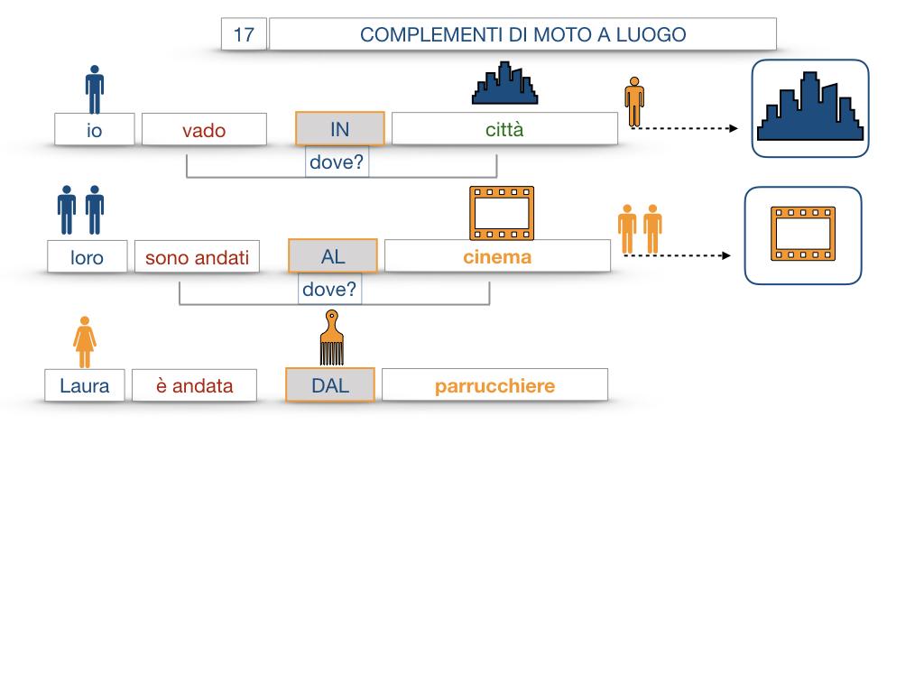 29. COMPLEMENTO DI MOTO A LUOGO COMPLEMENTO DI MOTO DA LUOGO_SIMULAZIONE.045